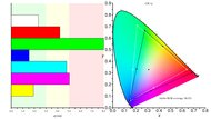 LG 32UL500-W Color Gamut ARGB Picture Sample