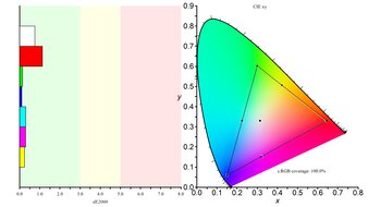 LG 27GN650-B Color Gamut sRGB Picture