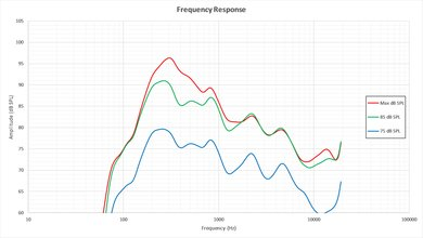 TCL UP130 Frequency Response Picture