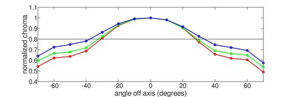 Acer Predator XB273K Vertical Chroma Graph