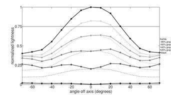 Gigabyte G27QC Vertical Lightness Graph