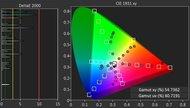 Samsung KU6300 Color Gamut Rec.2020 Picture