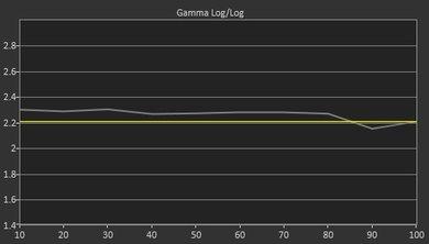 Sony X850E Pre Gamma Curve Picture