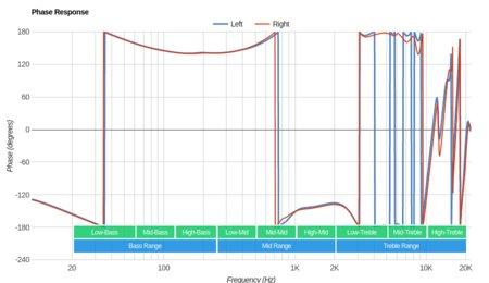Jabra Elite 25e Wireless Phase Response