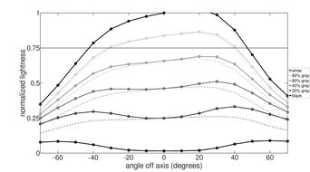 BenQ EL2870U Horizontal Lightness Graph