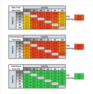 MSI Optix MAG161V Response Time Table