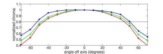 HP 27F Horizontal Chroma Graph