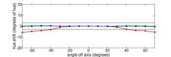 Razer Raptor 27 144Hz Vertical Hue Graph