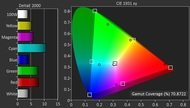 Sharp UH30U Color Gamut DCI-P3 Picture