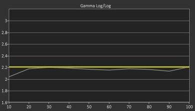 Samsung J5000 Post Gamma Curve Picture