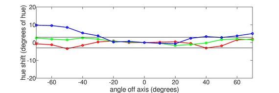 MSI Optix MAG161V Vertical Hue Graph