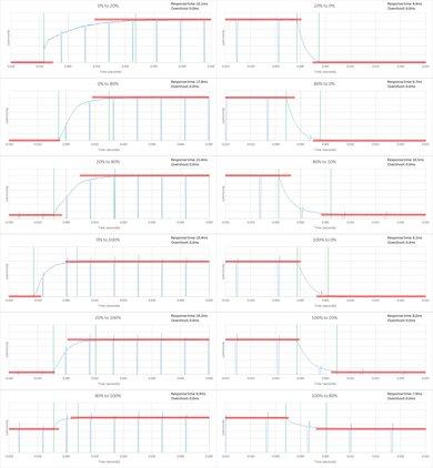 Samsung J6300 Response Time Chart