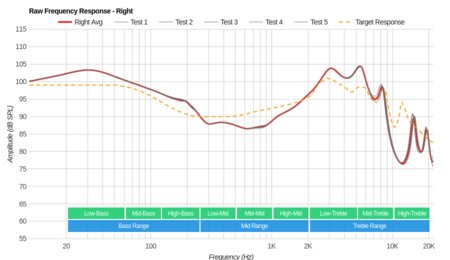 Anker SoundBuds Life Wireless Raw FR R
