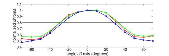 ASUS TUF Gaming VG27WQ1B Vertical Chroma Graph