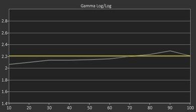 Samsung J4000 Post Gamma Curve Picture