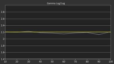 Vizio E Series 2017 Pre Gamma Curve Picture