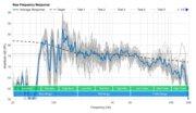 Bose SoundLink Revolve+ II Raw Frequency Response Graph