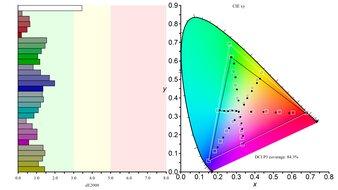 Gigabyte M32U Color Gamut DCI-P3 Picture