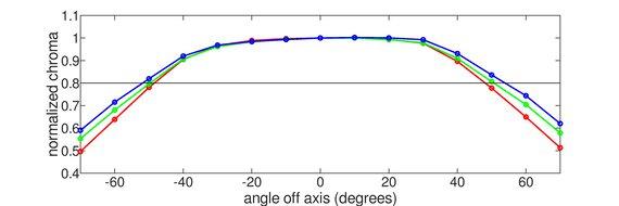 Razer Raptor 27 144Hz Horizontal Chroma Graph