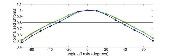 AOC CQ27G1 Horizontal Chroma Graph