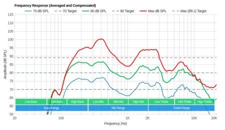 Vizio P Series XLED 2017 Frequency Response
