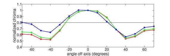 Lepow Z1 Vertical Chroma Graph