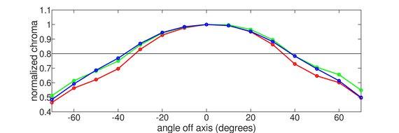 LG 27GN650-B Vertical Chroma Graph