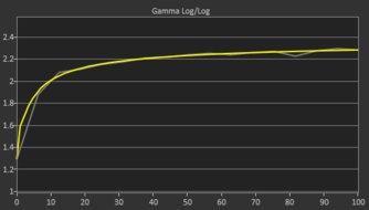 ASUS TUF VG27AQ Post Gamma Curve Picture