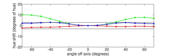 LG 48 CX OLED Horizontal Hue Graph