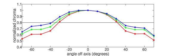 LG 38GL950G-B Vertical Chroma Graph