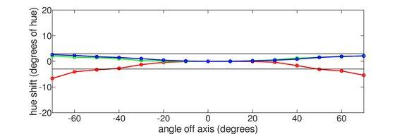 LG 32UL950-W Vertical Hue Graph