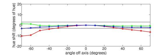 AOC CQ27G1 Vertical Hue Graph