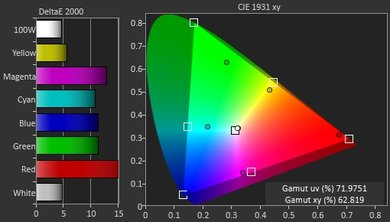 Samsung KU7500 Color Gamut DCI-P3 Picture