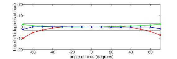 Acer Nitro RG241Y Horizontal Hue Graph
