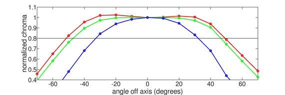 BenQ Zowie XL2540 Horizontal Chroma Graph