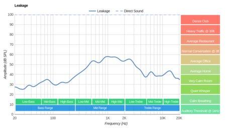 Bluedio T2S/Turbine T2S Wireless Leakage