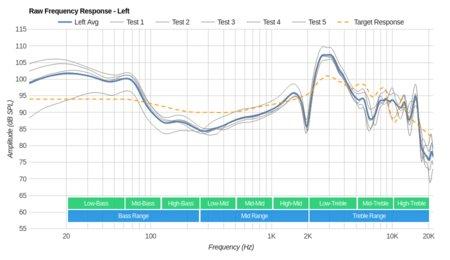 Sennheiser RS 195 RF Wireless Raw FR L