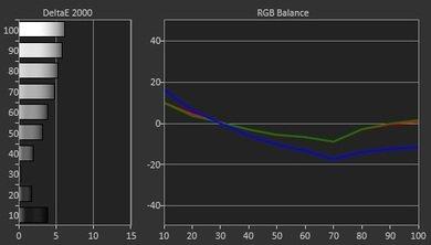 LG UF6800 Pre Calibration Picture
