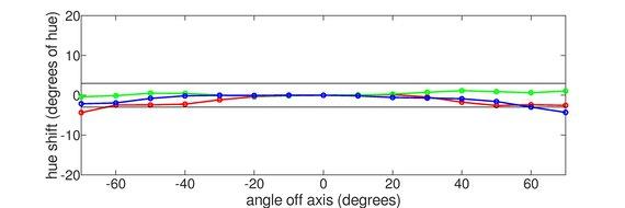 MSI Oculux NXG253R Vertical Hue Graph