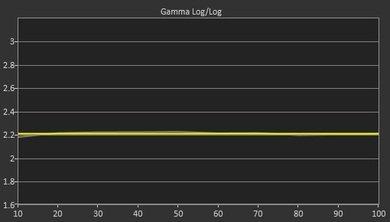 Sharp UH30U Post Gamma Curve Picture