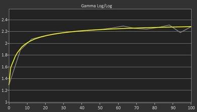HP V320 Post Gamma Curve Picture