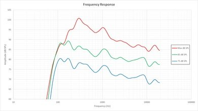 LG EF9500 Frequency Response Picture
