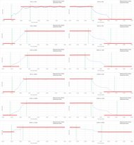 Sony X850C Response Time Chart