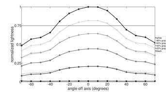 LG 27UK650-W Vertical Lightness Graph