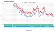 Vizio P Series XLED 2017 Total Harmonic Distortion