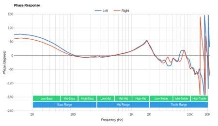 Grado SR325e/SR325 Phase Response