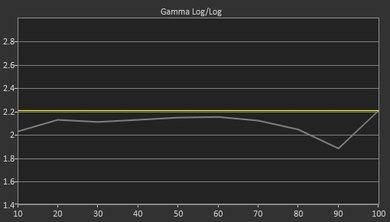 LG UH8500 Pre Gamma Curve Picture