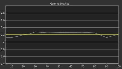 Vizio M Series 2017 Pre Gamma Curve Picture