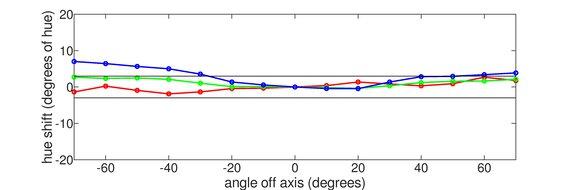ASUS ZenScreen Go MB16AHP Vertical Hue Graph