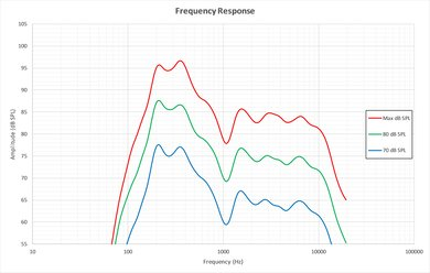 LeEco Super4 Frequency Response Picture